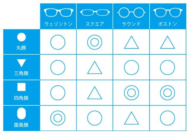 顔の形とサングラスの相性を表した図